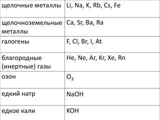 Li, Na, K,  Rb , Cs, Fe