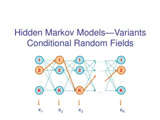 Hidden Markov Models�Variants Conditional Random Fields