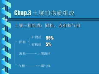 Chap.3  土壤的物质组成
