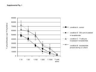 Supplemental Fig. 1