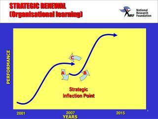 STRATEGIC RENEWAL  (Organisational learning)