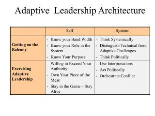 Adaptive  Leadership Architecture