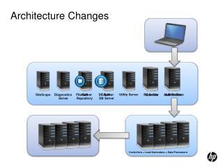 Architecture Changes