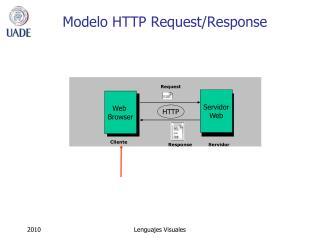Modelo HTTP Request/Response