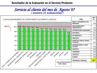 Resultados de la Evaluación en el Servicio/Producto