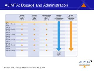 ALIMTA: Dosage and Administration