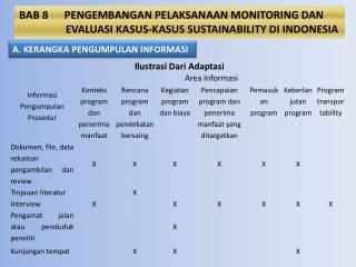 BAB  8 PENGEMBANGAN PELAKSANAAN MONITORING DAN  EVALUASI KASUS-KASUS SUSTAINABILITY DI INDONESIA
