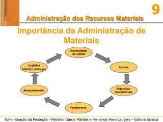 Importância da Administração de Materiais
