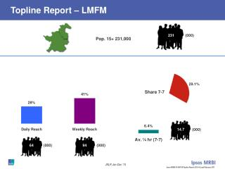 Topline Report – LMFM