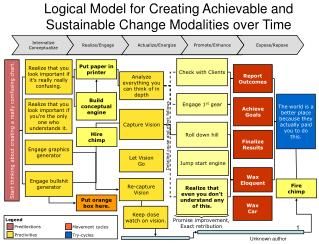 Logical Model for Creating Achievable and Sustainable Change Modalities over Time