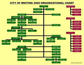 CITY OF WHITING 2009 ORGANIZATIONAL CHART