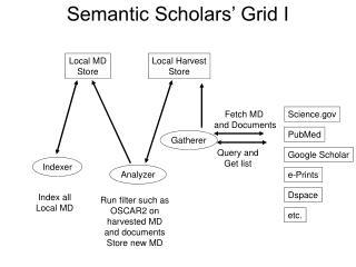 Semantic Scholars' Grid I
