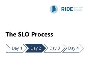 The SLO Process