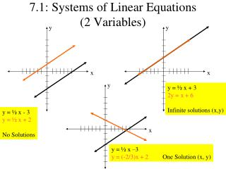 7.1: Systems of Linear Equations  (2 Variables)