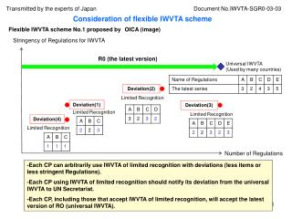 Flexible IWVTA scheme No.1 proposed by OICA (image)