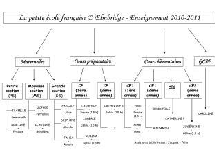 La petite école française D'Elmbridge - Enseignement 2010-2011