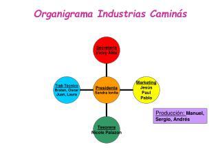 Organigrama Industrias Caminás