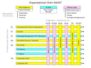 Organisational Chart AlbVET