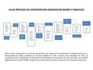FLUJO PROCESO DE CONTRATACION ADQUISICION BIENES Y SERVICIOS