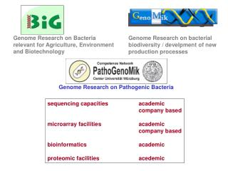 sequencing capacities		academic 				company based microarray facilities		academic