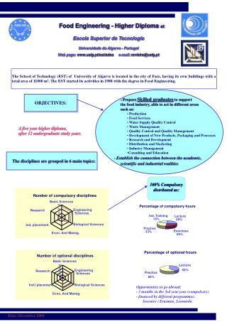Food Engineering - Higher Diploma  at Escola Superior de Tecnologia