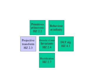 DLT alg HZ 4.1