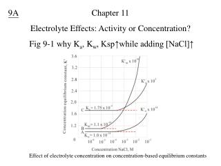 Chapter 11  Electrolyte Effects: Activity or Concentration?