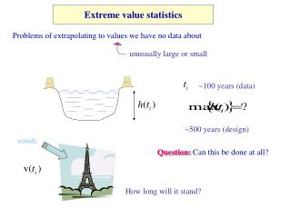 Extreme value statistics