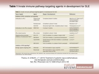 Table 1  Innate immune pathway-targeting agents in development for SLE