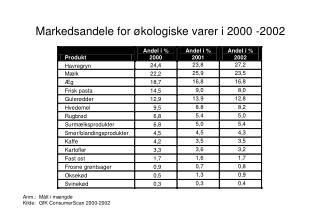 Markedsandele for �kologiske varer i 2000 -2002