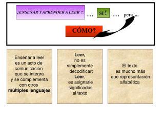 Enseñar a leer es un acto de  comunicación  que se integra y se complementa con otros