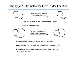 The Type 2 Intramolecular Diels-Alder Reaction