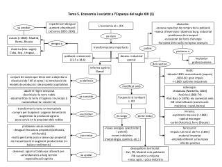Tema 5. Economia i societat a l�Espanya del segle XIX (1)