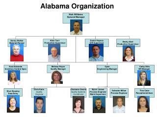 Alabama Organization