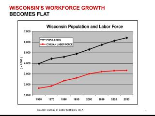 WISCONSIN'S WORKFORCE GROWTH BECOMES FLAT