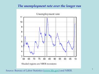 The unemployment rate over the longer run