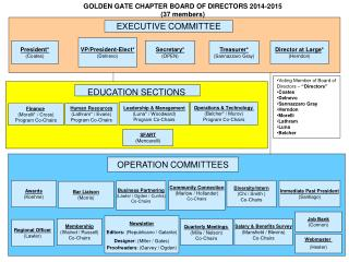 GOLDEN GATE CHAPTER  BOARD OF DIRECTORS 2014-2015 (37  members)