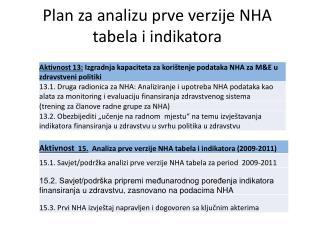 Plan za  analizu  prve verzije NHA tabela i  indikatora