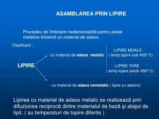ASAMBLAREA PRIN LIPIRE