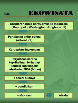 K2.          EKOWISATA