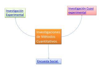 Investigaciones de Métodos Cuantitativos .