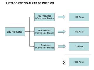 LISTADO FNE VS ALZAS DE PRECIOS