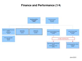 Finance and Performance (1/4 )