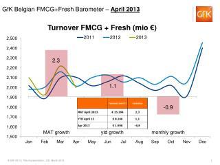 Turnover FMCG + Fresh ( mio  €)