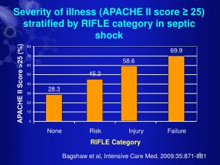 Severity of illness (APACHE II score  ≥ 25) stratified by RIFLE category in septic shock