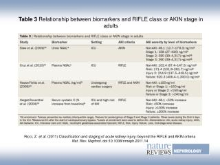 Table 3  Relationship between biomarkers and RIFLE class or AKIN stage in adults
