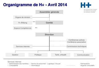 Organigramme de H+ - Avril 2014