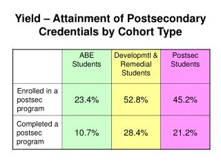 Yield – Attainment of Postsecondary Credentials by Cohort Type