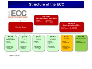 Structure of the ECC