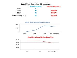 Kauai Short Sales Closed Transactions
